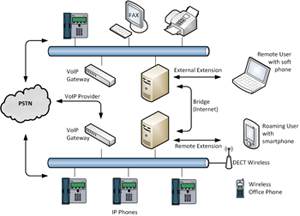 Door Access And Fire Control With Altronix Power moreover Data  work as well Connection Diagram also Audioconferencevisio also Voip. on ip pbx wiring diagram
