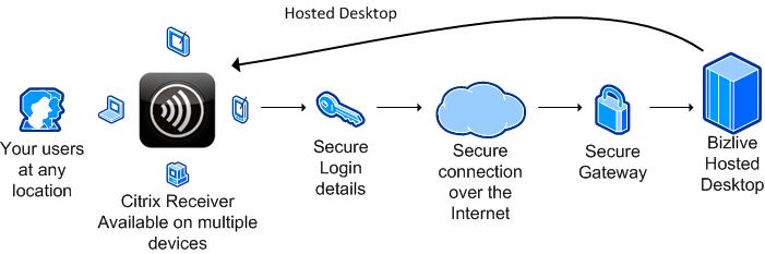 BizLive Hosted Desktop - We Solve IT