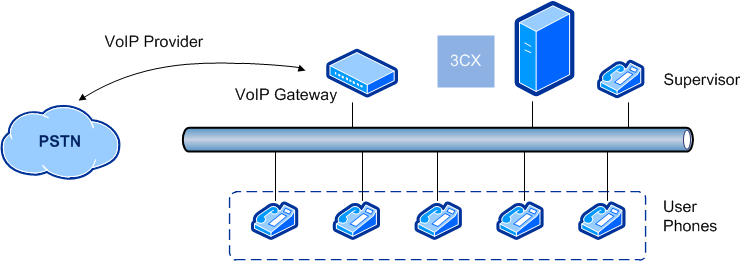 3CX diagram call-centre