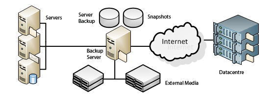 backup and restore solutions